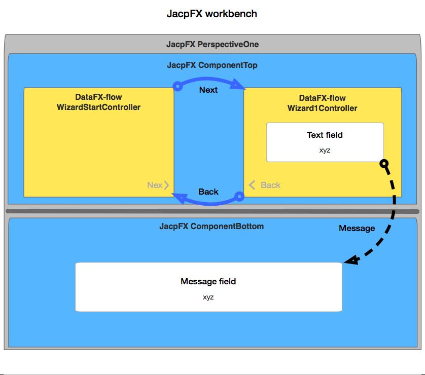 JacpFX/DataFX-flow