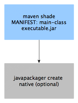 Creating Executable Uber Jar's and Native Applications with