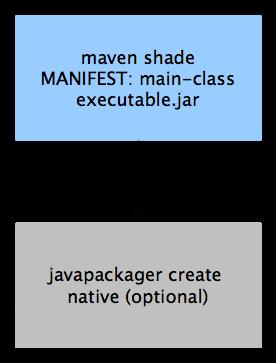 Javapackager Eclipse